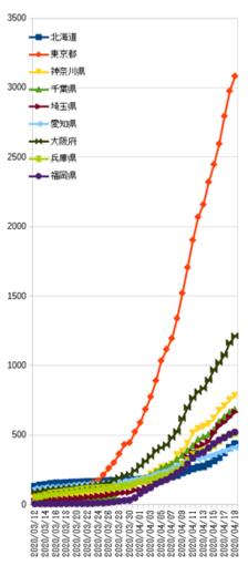 20200419_上位件数伸び.png