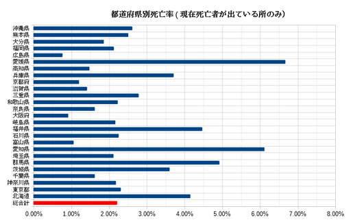 20200419_都道府県別死亡率.png