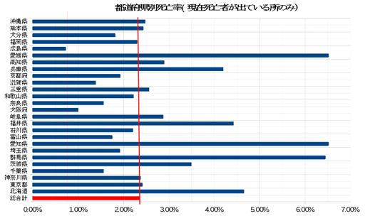 20200420_都道府県別死亡率.png