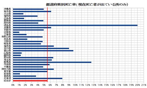 20200623_都道府県別死亡率.png