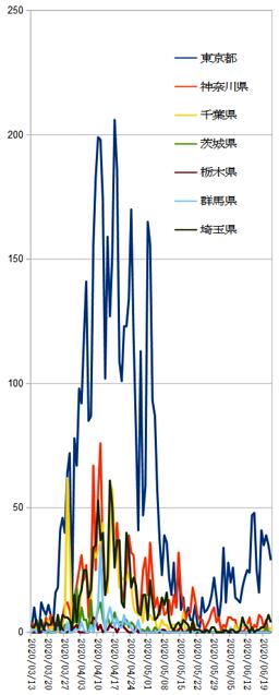 20200623_関東日別発生件数.png